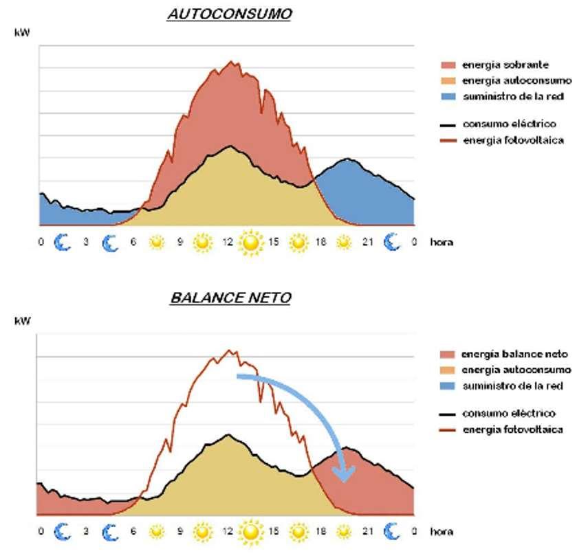 Esquema gráfico del funcionamiento de un sistema de autoconsumo fotovoltaico y balance neto